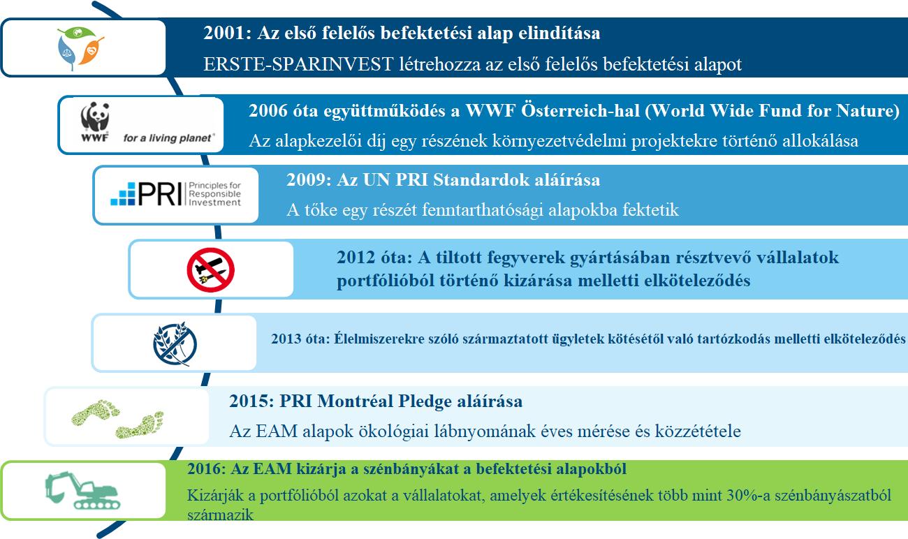 kiegészítő befektetési jövedelem intelligens politika kifizetése)